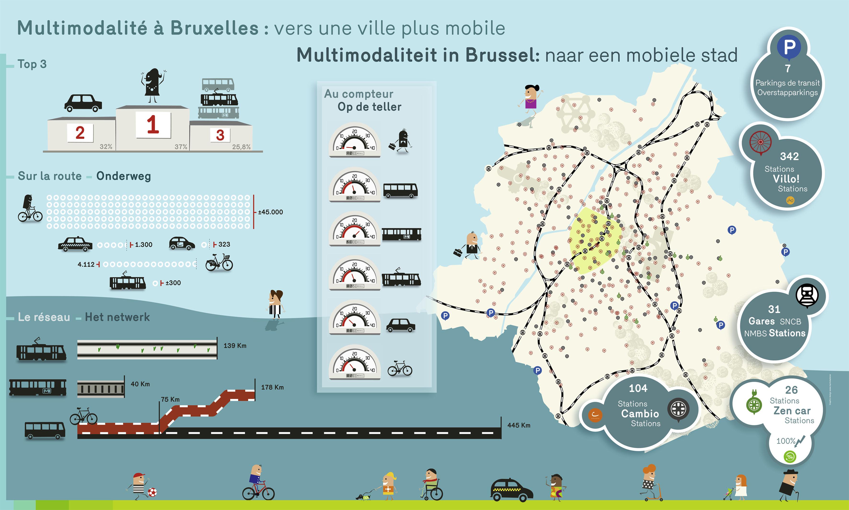Panneau jeu illsutrant la mobilité à Bruxelles